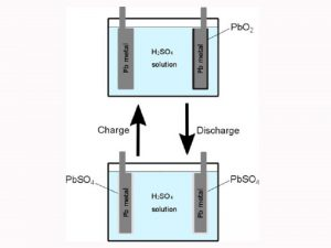 Polarization and electromotive force of lead-acid battery electrodes