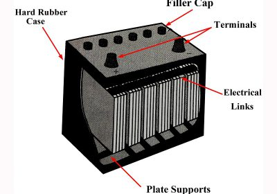 The concept and application of lead-acid batteries