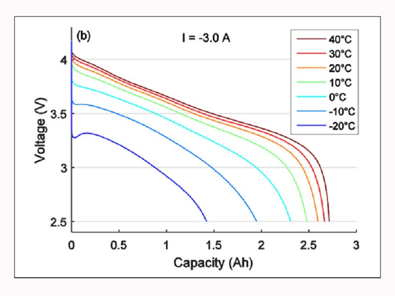The effect of temperature on reaction speed in lead-acid batteries