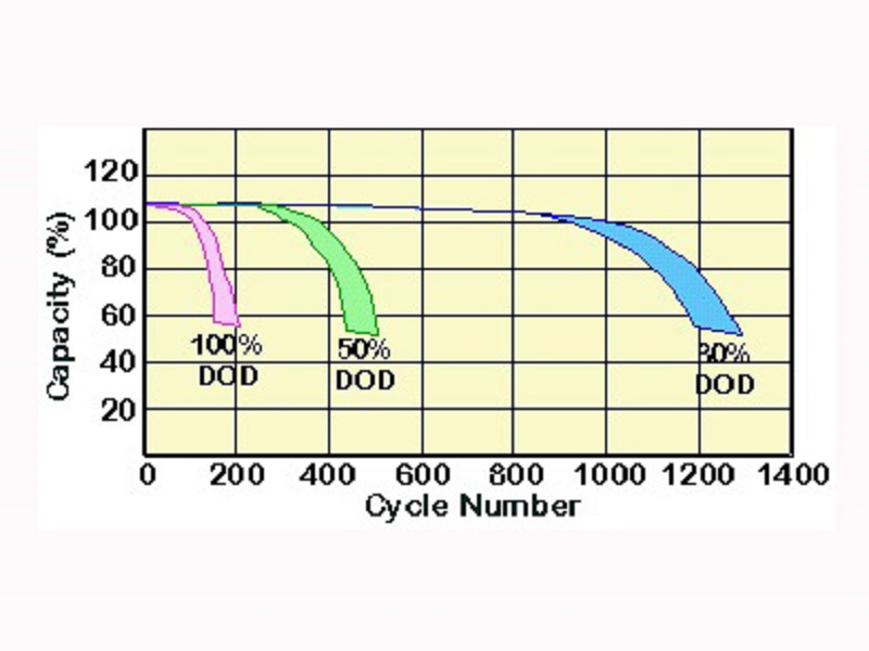 The influence of lead-acid battery discharge rate on battery capacity