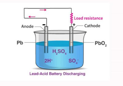 The principle and thermodynamics of lead-acid batteries